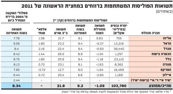 תשואות הפוליסות המשתתפות ברווחים במחצית הראשונה של 2011